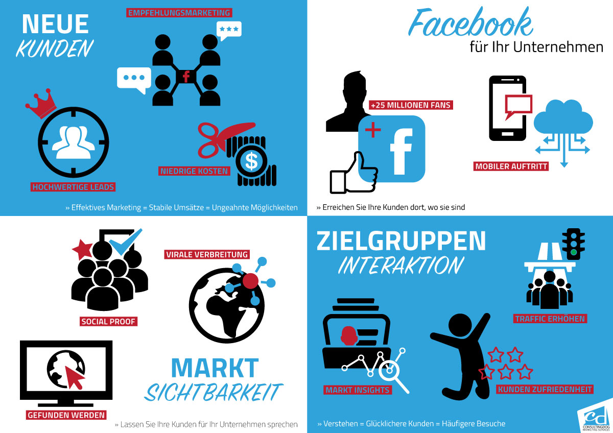 Online Marketing mit Facebook